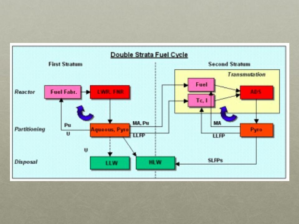 Nel primo strato, si usano reattori termici LWR e veloci, con riprocessamento vario e recupero del Pu ed U, mentre MA, FP e Pu residuo vengono inviati ad un ADS con solo riprocessamento non-acquoso (multirecycling possibile) e diminuzione dei tempi di stoccaggio. L'uso dell'ADS è giustificato dal fatto che un reattore critico con combustibile dominato dai MA ha una frazione di neutroni ritardati troppo debole e una reattività troppo sfavorevole.