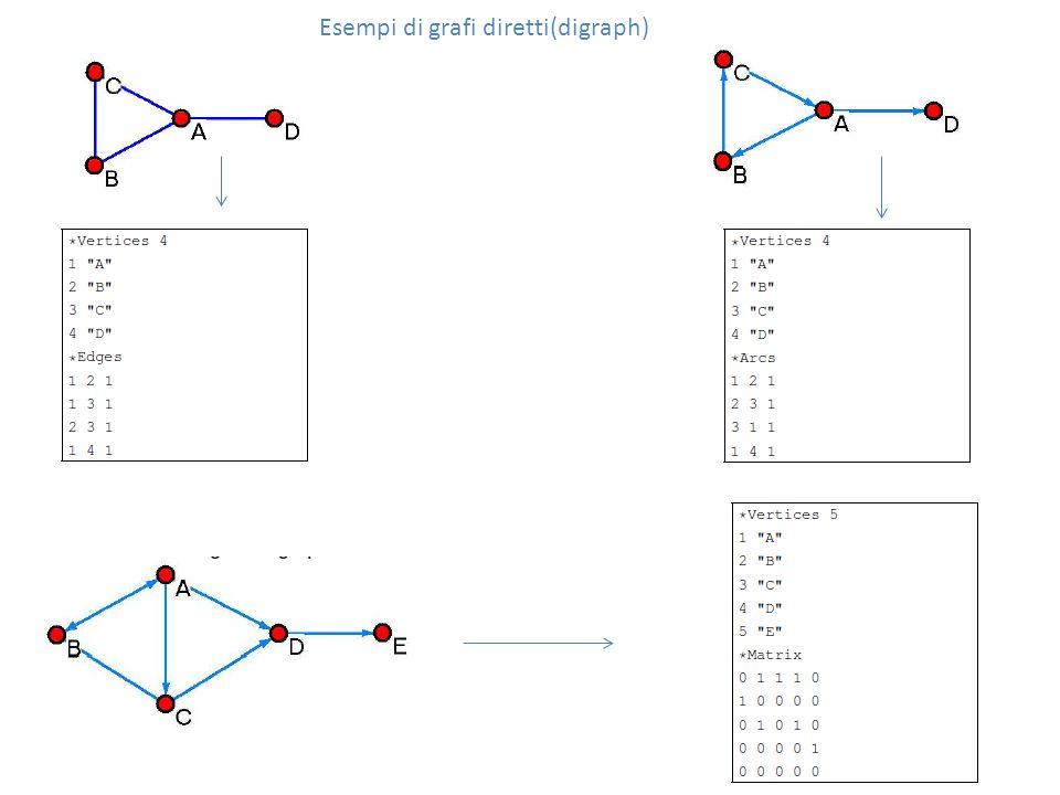 Esempi di grafi diretti(digraph)