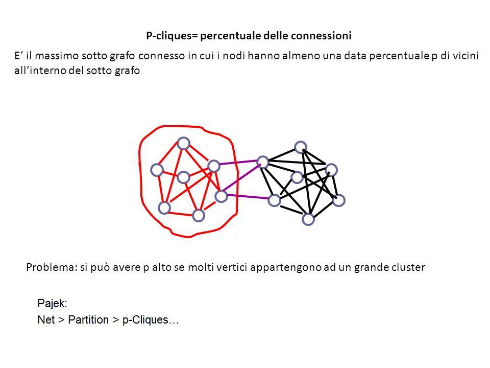 P-cliques= percentuale delle connessioni