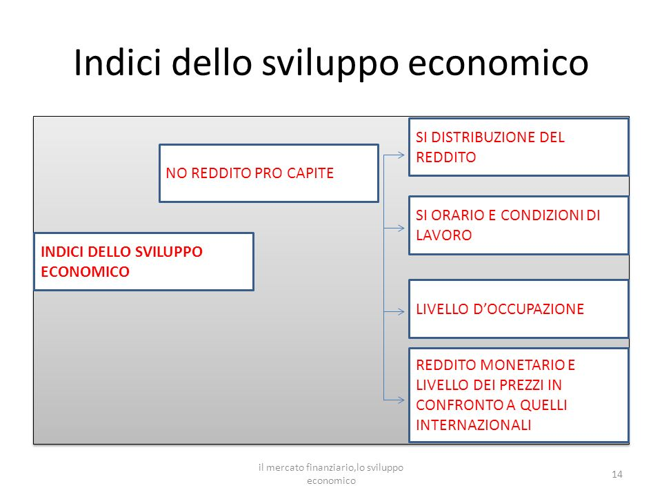 Indici dello sviluppo economico