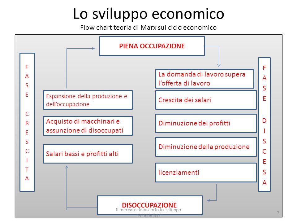 Lo sviluppo economico Flow chart teoria di Marx sul ciclo economico