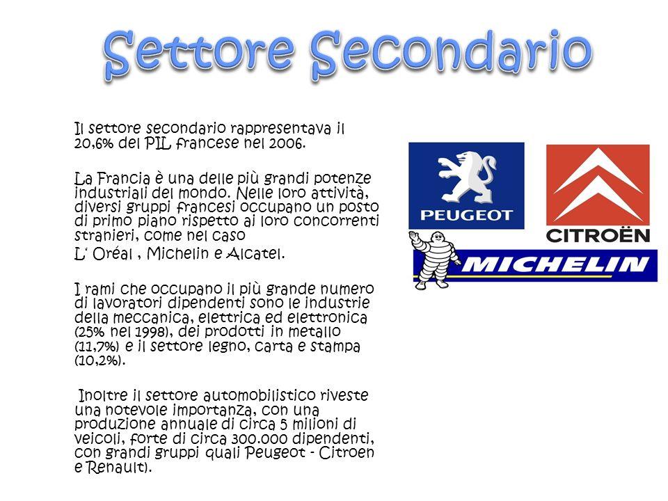 Settore Secondario Il settore secondario rappresentava il 20,6% del PIL francese nel 2006.