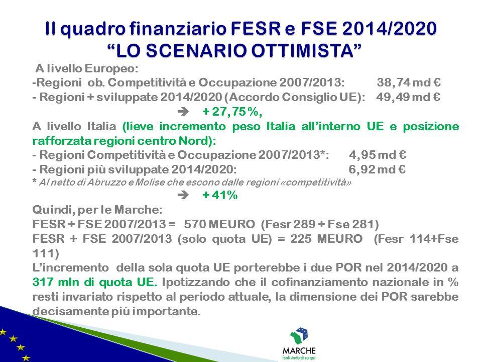 Il quadro finanziario FESR e FSE 2014/2020 LO SCENARIO OTTIMISTA