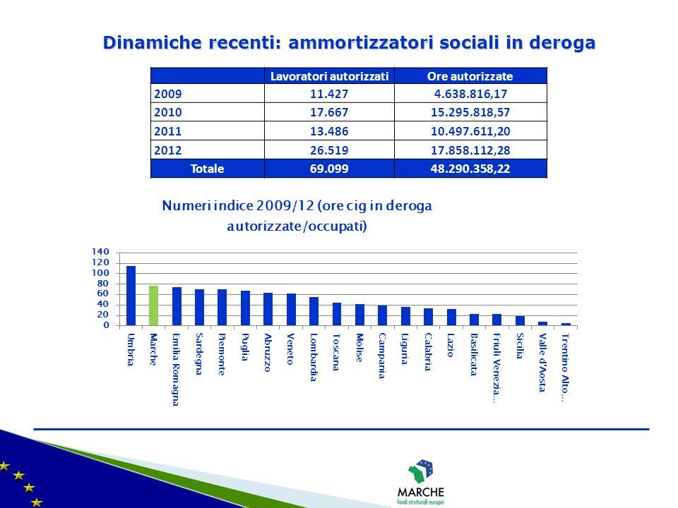 Dinamiche recenti: ammortizzatori sociali in deroga