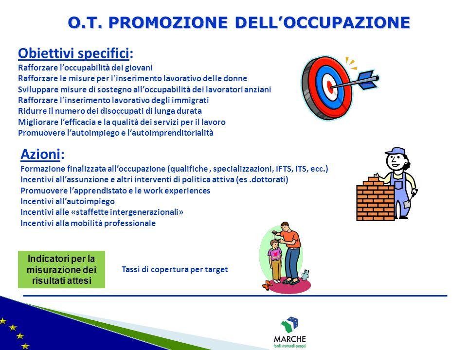 O.T. PROMOZIONE DELL'OCCUPAZIONE