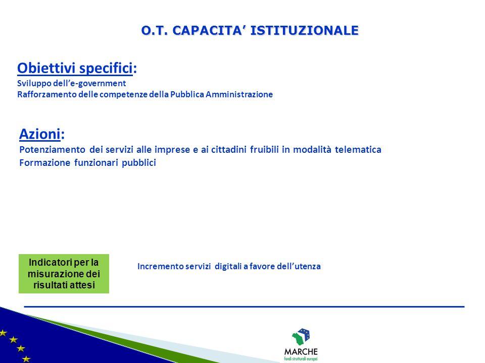 Obiettivi specifici: Azioni: O.T. CAPACITA' ISTITUZIONALE
