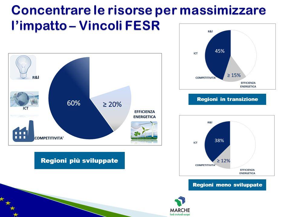 Concentrare le risorse per massimizzare l'impatto – Vincoli FESR