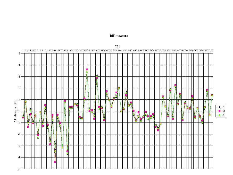 Andiamo a vedere un grafico che rappresenta la DIF