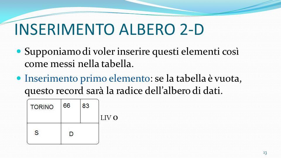 INSERIMENTO ALBERO 2-D Supponiamo di voler inserire questi elementi così come messi nella tabella.