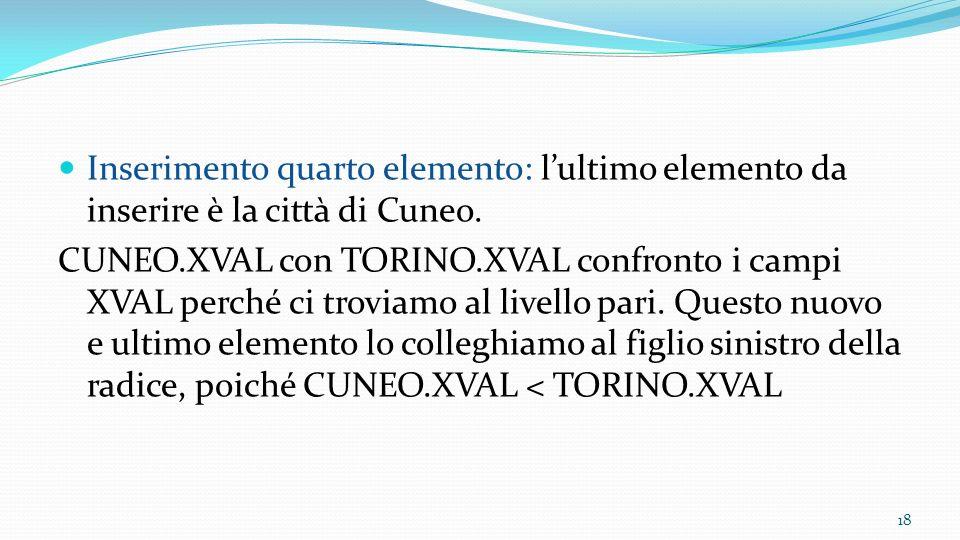 Inserimento quarto elemento: l'ultimo elemento da inserire è la città di Cuneo.
