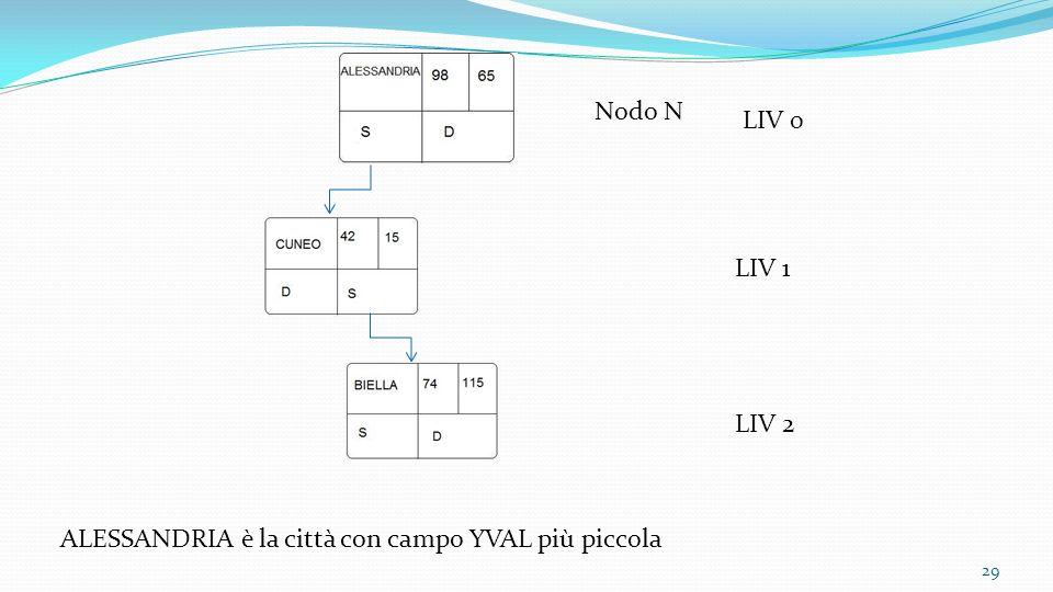 Nodo N LIV 0 LIV 1 LIV 2 ALESSANDRIA è la città con campo YVAL più piccola
