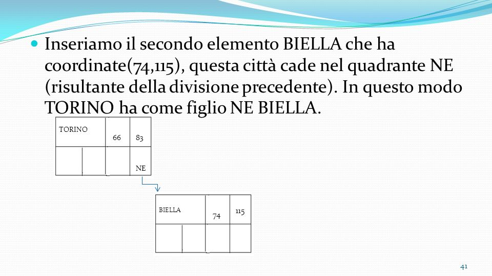 Inseriamo il secondo elemento BIELLA che ha coordinate(74,115), questa città cade nel quadrante NE (risultante della divisione precedente). In questo modo TORINO ha come figlio NE BIELLA.