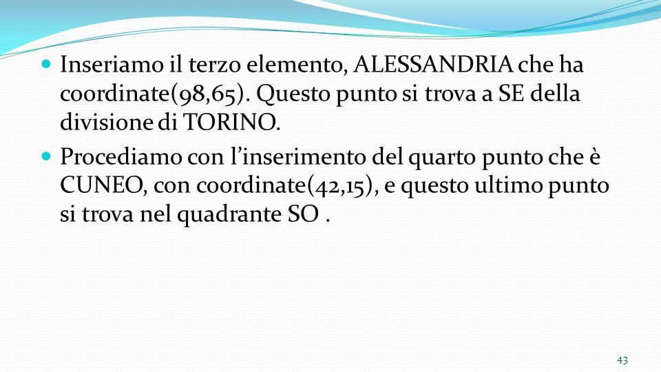 Inseriamo il terzo elemento, ALESSANDRIA che ha coordinate(98,65)