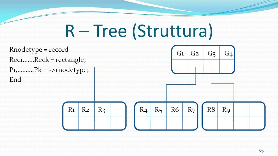R – Tree (Struttura) Rnodetype = record Rec1,……Reck = rectangle; P1,……….Pk = ->rnodetype; End G1 G2 G3 G4.