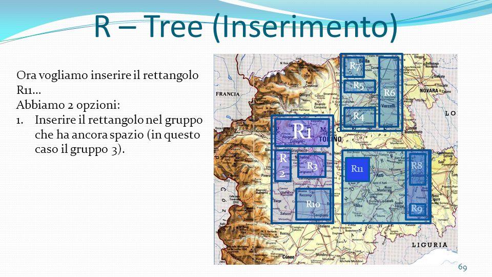 R – Tree (Inserimento) R1 Ora vogliamo inserire il rettangolo R11…