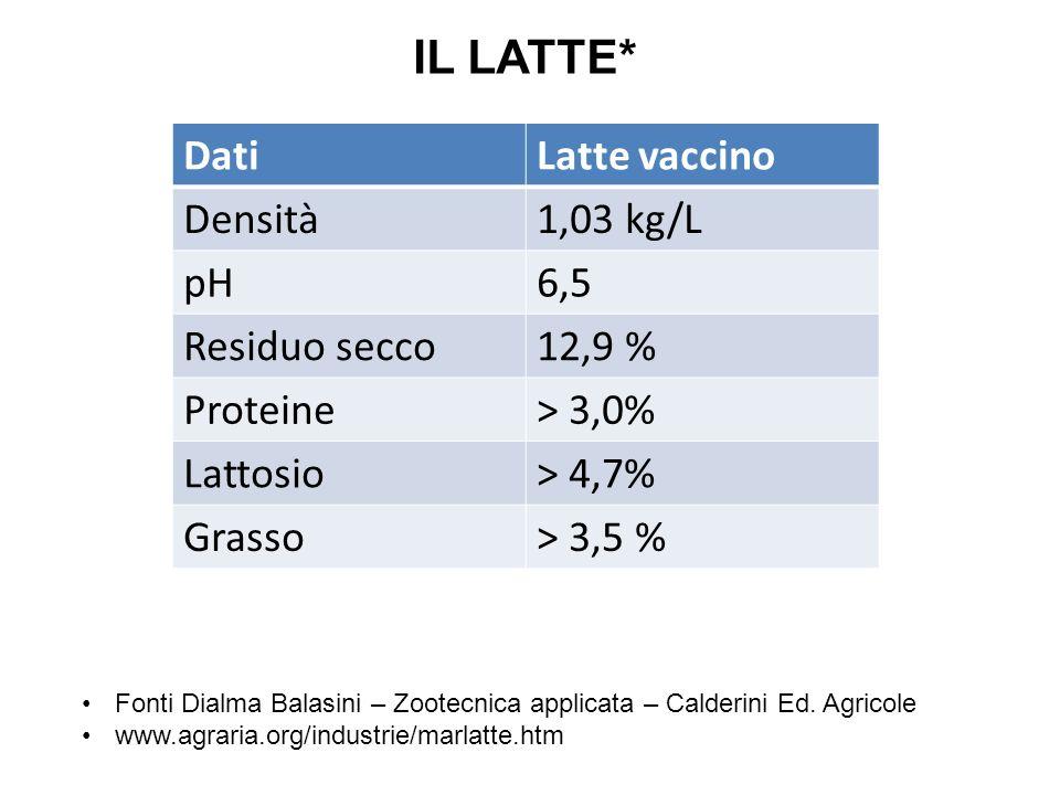 IL LATTE* Dati Latte vaccino Densità 1,03 kg/L pH 6,5 Residuo secco