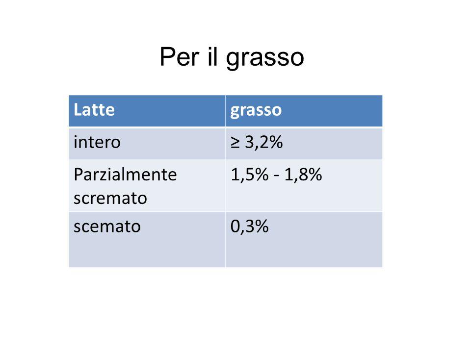 Per il grasso Latte grasso intero ≥ 3,2% Parzialmente scremato