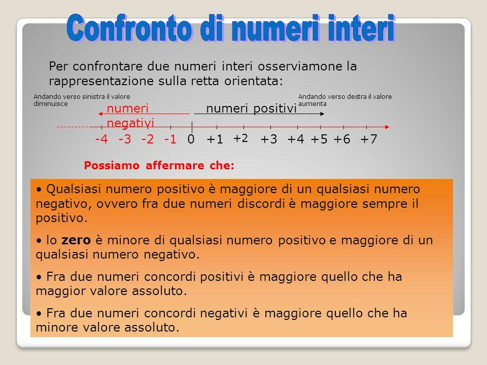 Confronto di numeri interi