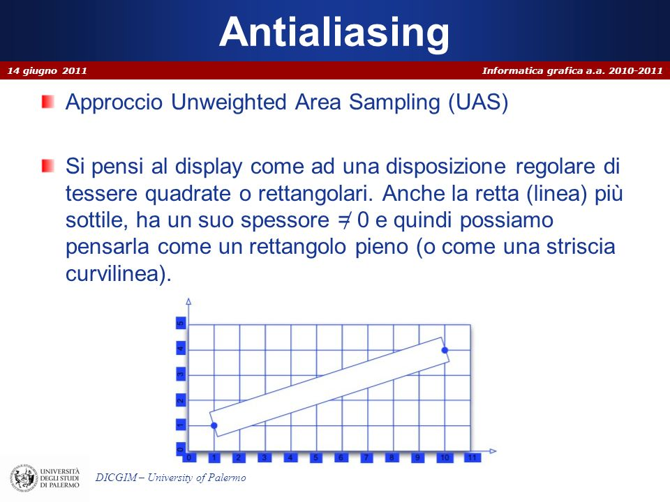Antialiasing Approccio Unweighted Area Sampling (UAS)