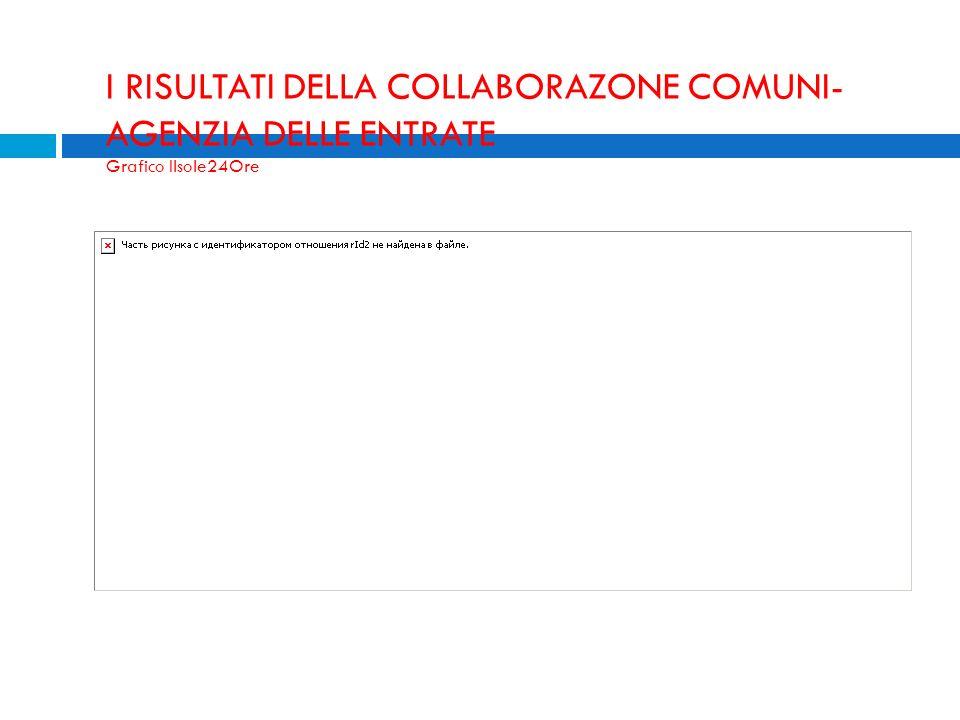 I RISULTATI DELLA COLLABORAZONE COMUNI-AGENZIA DELLE ENTRATE Grafico Ilsole24Ore