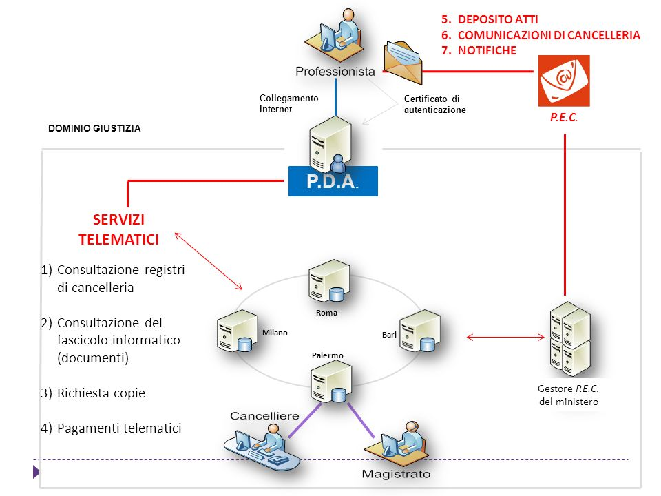 P.D.A. SERVIZI TELEMATICI Consultazione registri di cancelleria