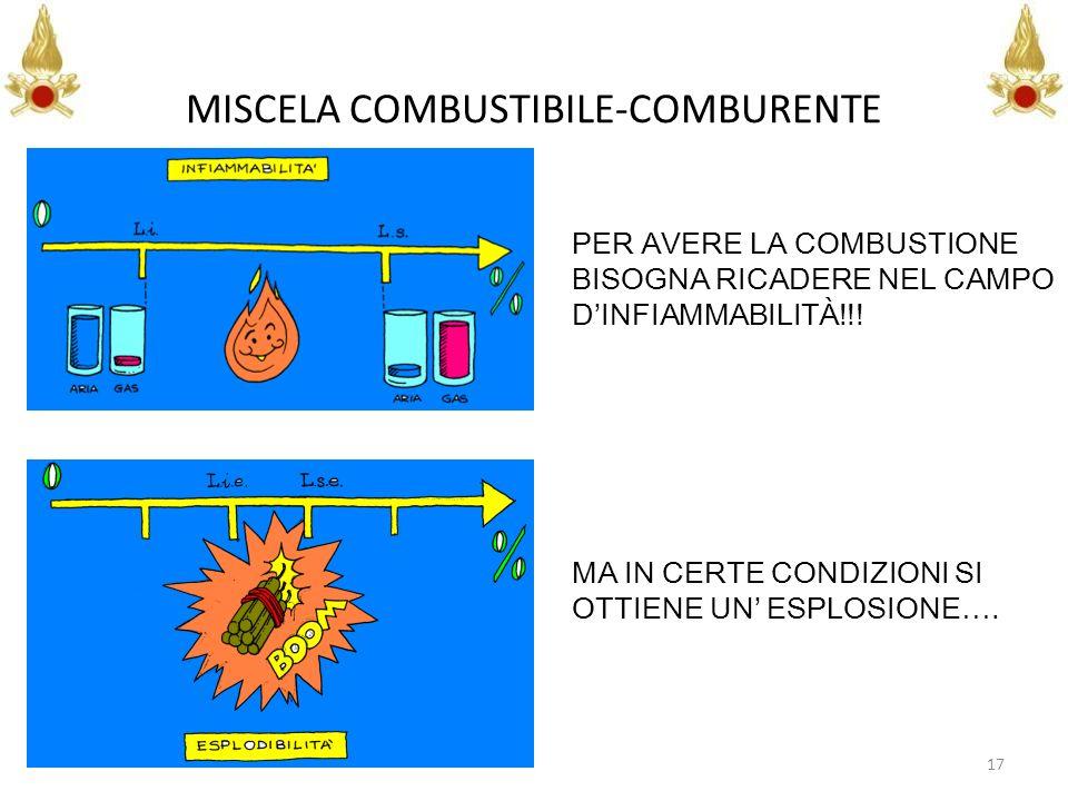 MISCELA COMBUSTIBILE-COMBURENTE