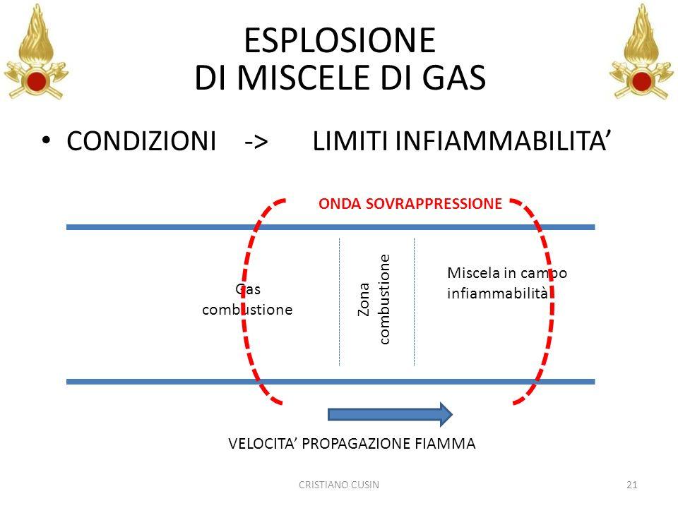 ESPLOSIONE DI MISCELE DI GAS CONDIZIONI -> LIMITI INFIAMMABILITA'