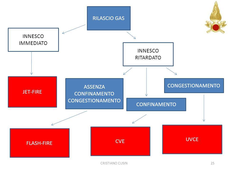 RILASCIO GAS INNESCO IMMEDIATO INNESCO RITARDATO ASSENZA CONFINAMENTO