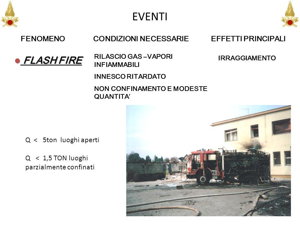 EVENTI FLASH FIRE FENOMENO CONDIZIONI NECESSARIE EFFETTI PRINCIPALI