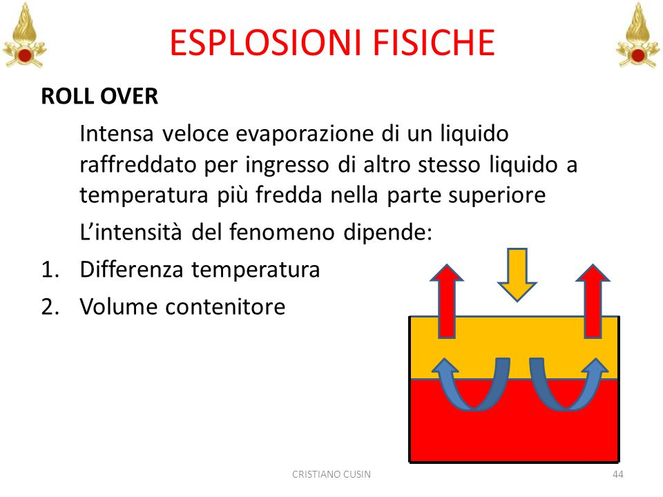 ESPLOSIONI FISICHE ROLL OVER