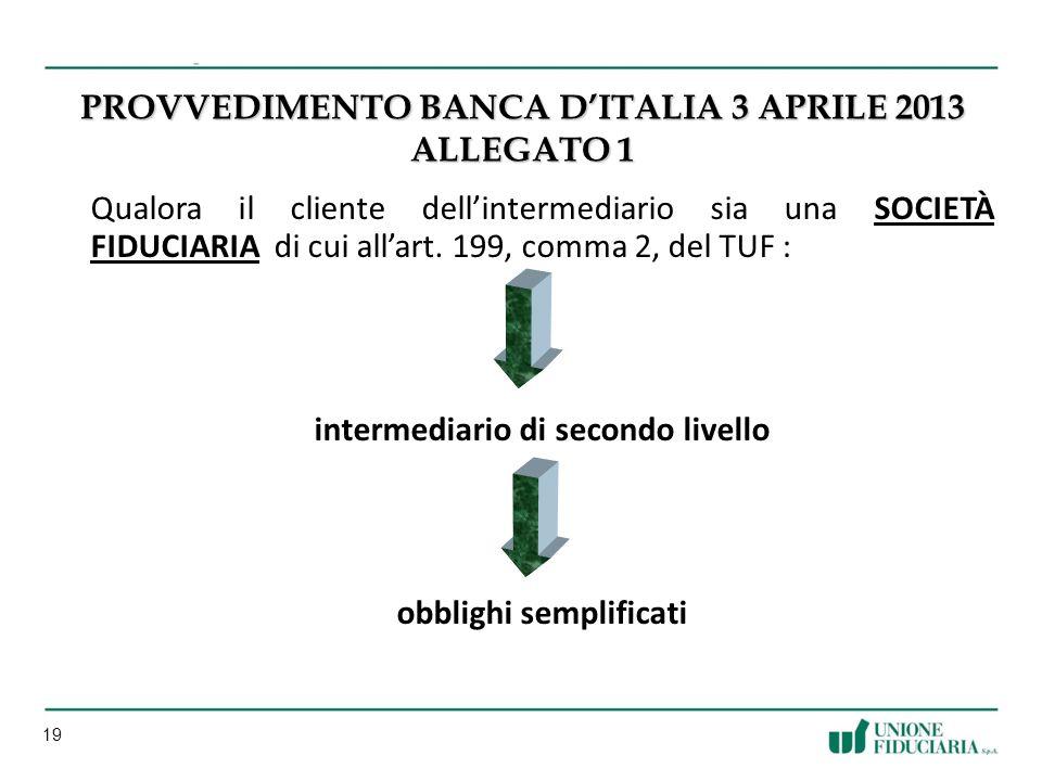 Provvedimento Banca d'Italia 3 aprile 2013 Allegato 1