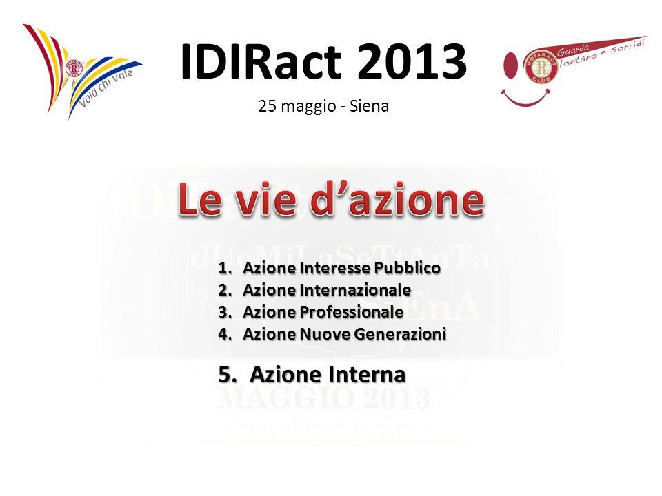 Le vie d'azione 5. Azione Interna Azione Interesse Pubblico
