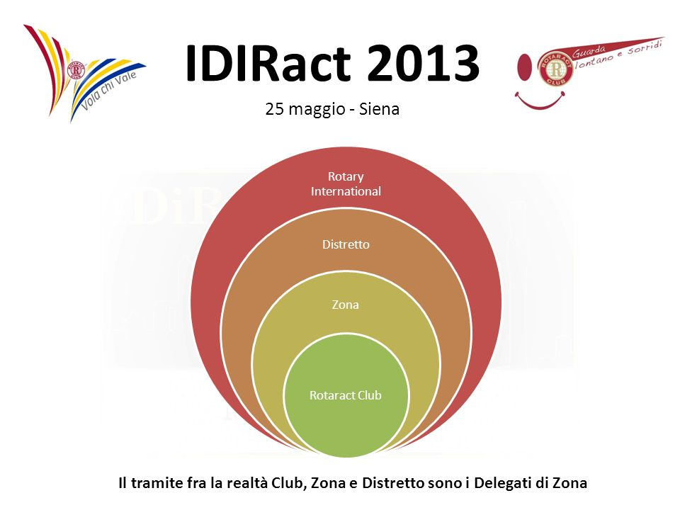 Rotary International Distretto. Zona. Rotaract Club.