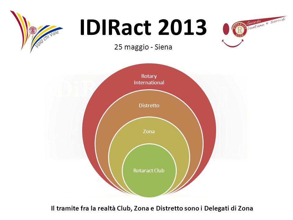 Rotary International Distretto. Zona. Rotaract Club.