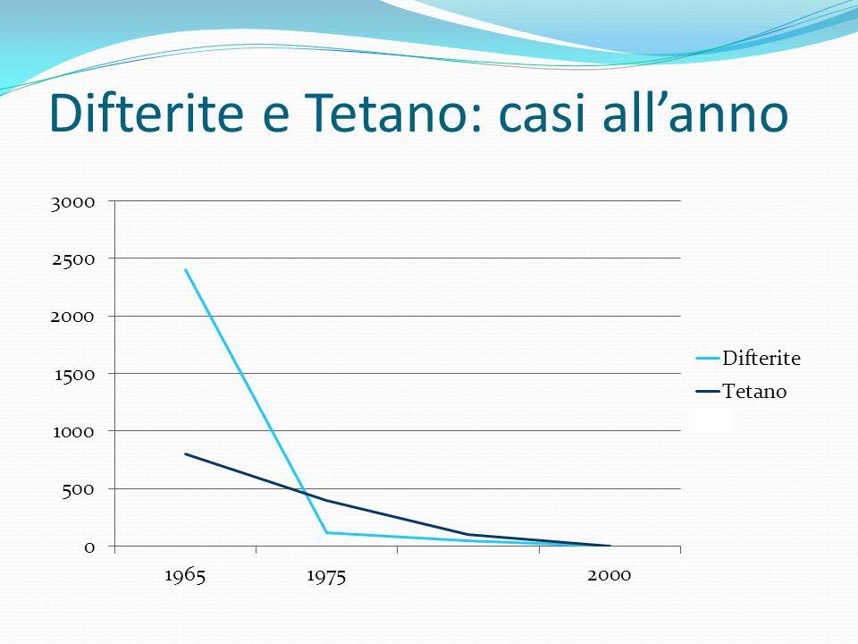 Difterite e Tetano: casi all'anno