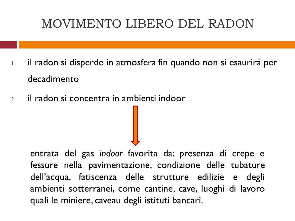MOVIMENTO LIBERO DEL RADON