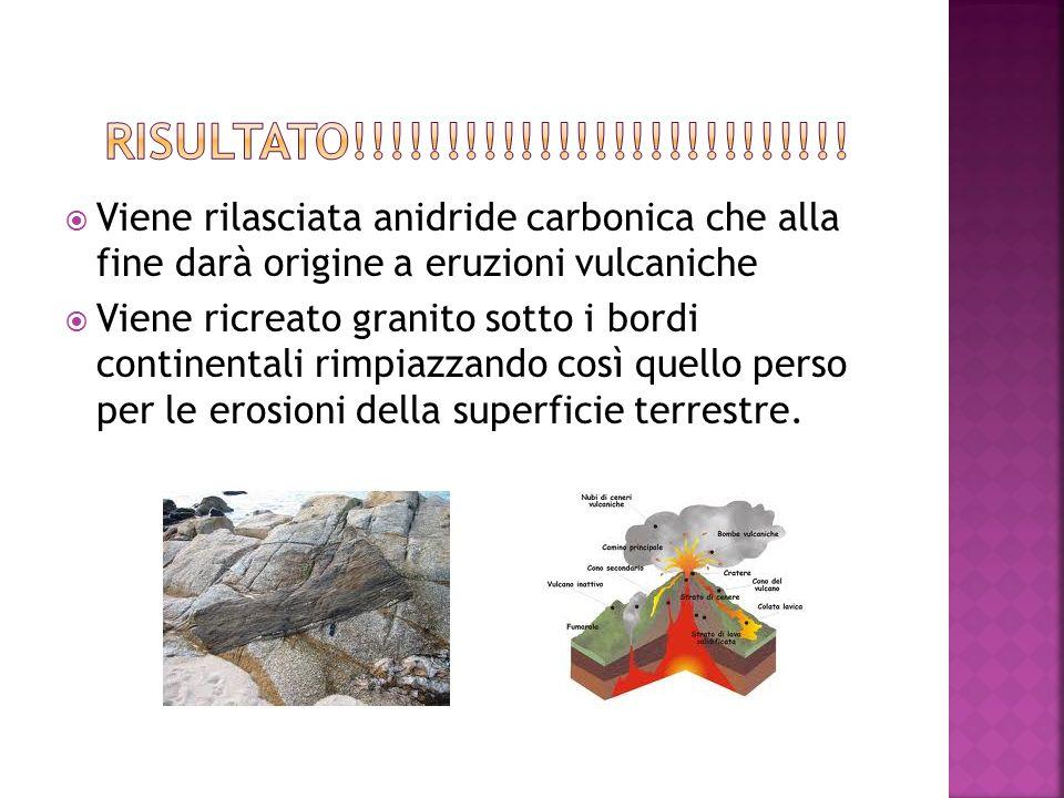 RISULTATO!!!!!!!!!!!!!!!!!!!!!!!!!!! Viene rilasciata anidride carbonica che alla fine darà origine a eruzioni vulcaniche.