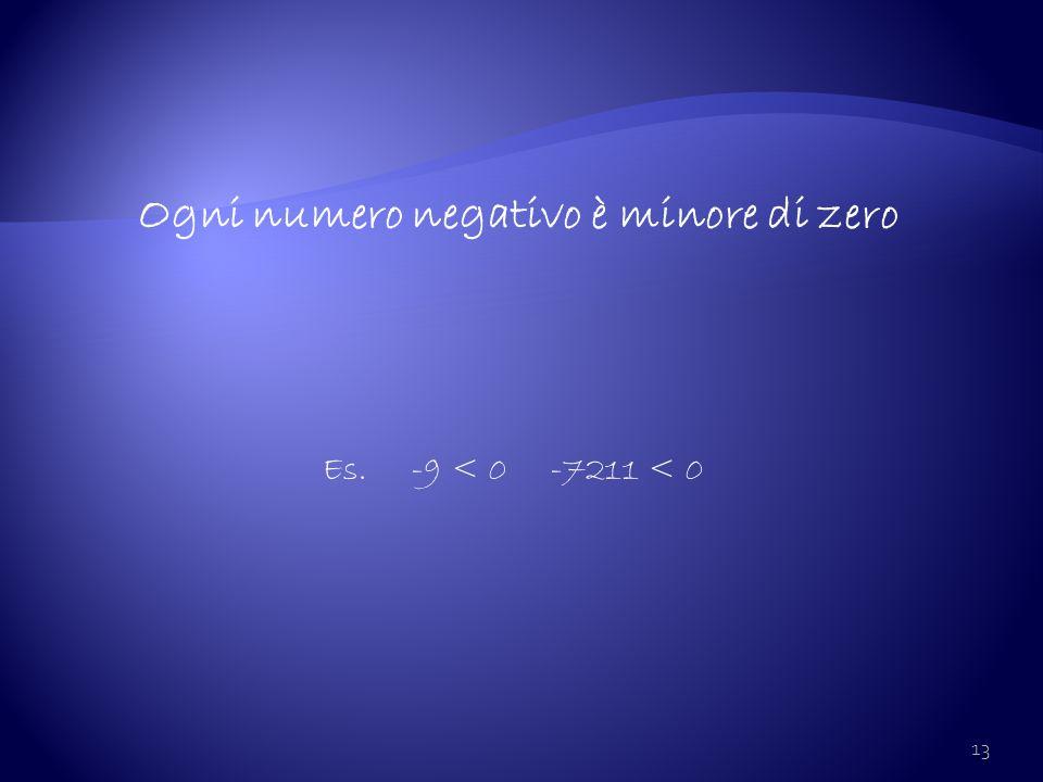 Ogni numero negativo è minore di zero