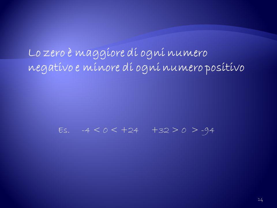 Lo zero è maggiore di ogni numero negativo e minore di ogni numero positivo