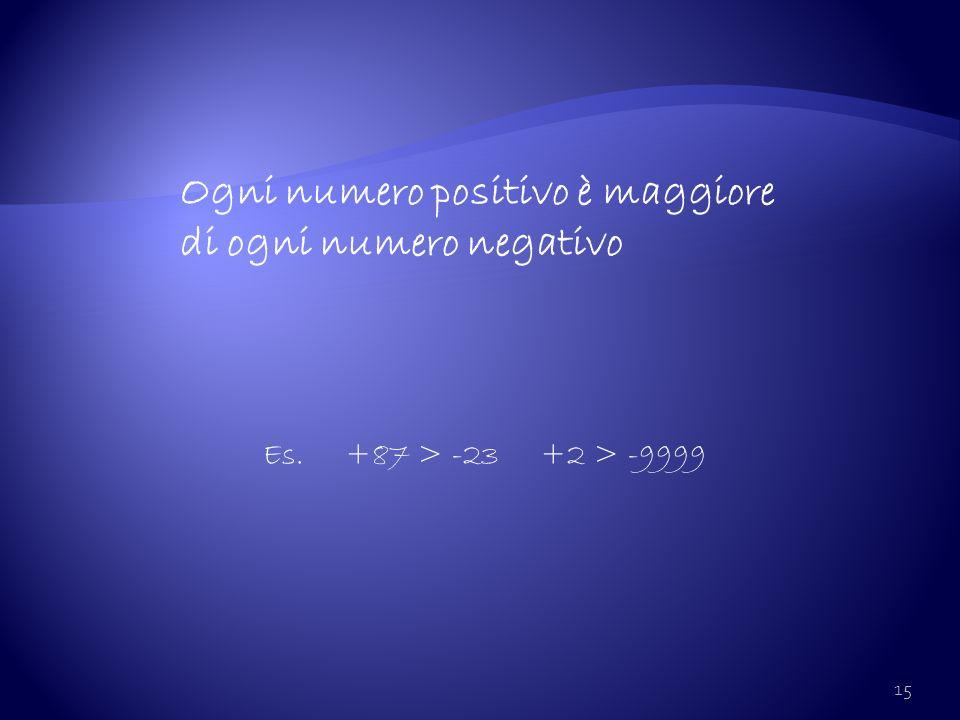 Ogni numero positivo è maggiore di ogni numero negativo