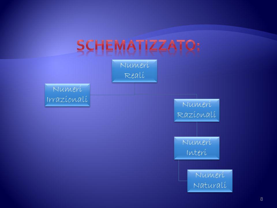 Schematizzato: Numeri Reali Numeri Irrazionali Numeri Razionali