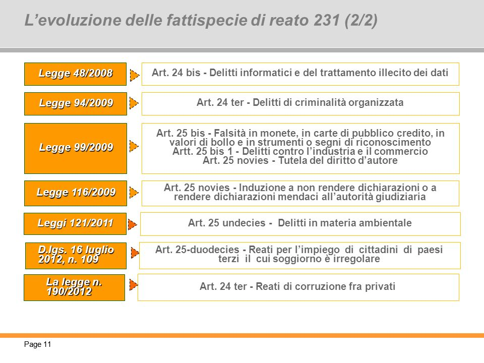 L'evoluzione delle fattispecie di reato 231 (2/2)