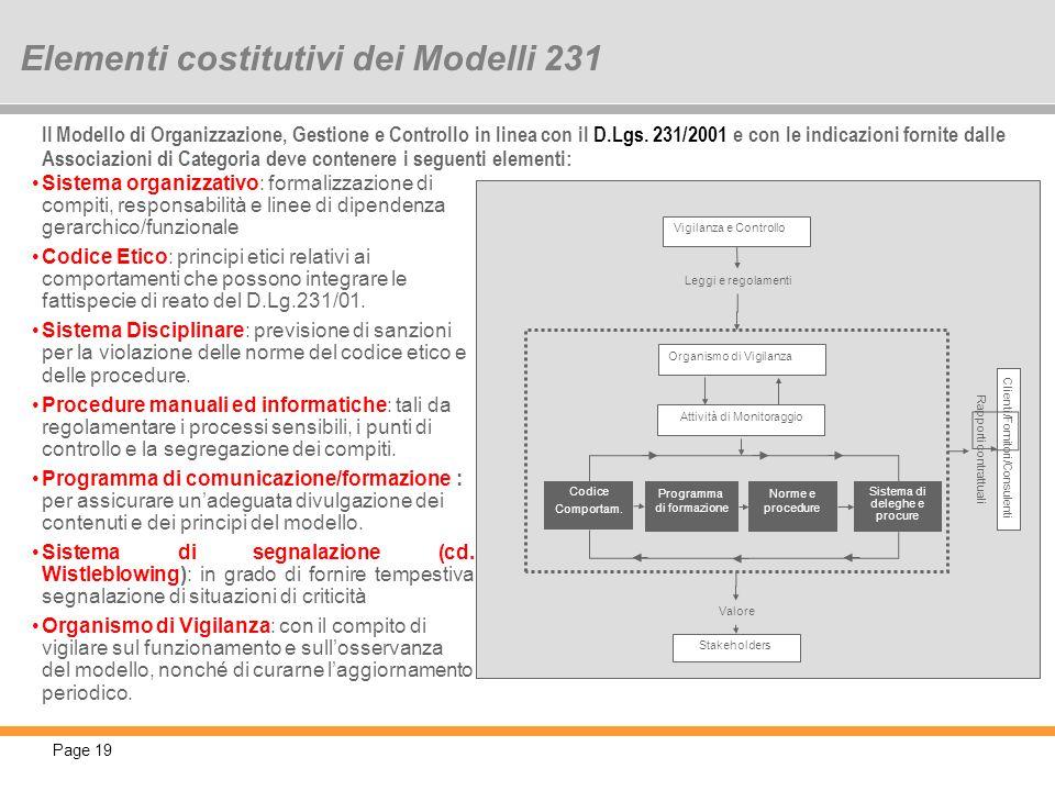 Elementi costitutivi dei Modelli 231