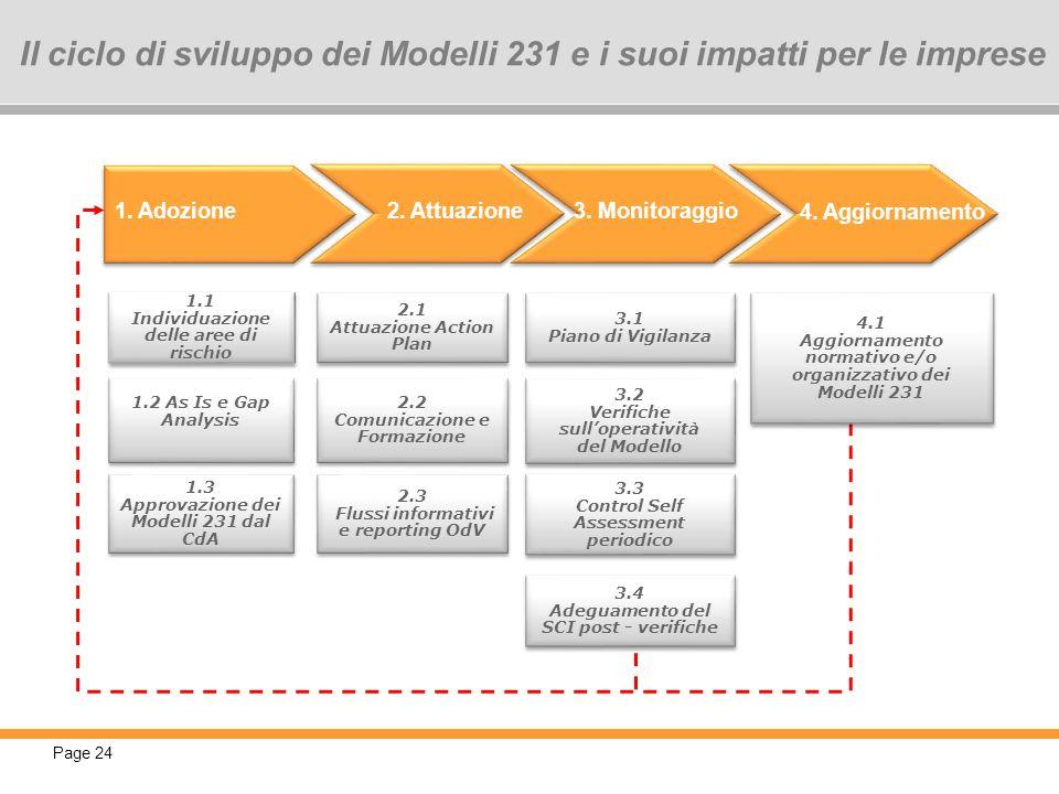 Il ciclo di sviluppo dei Modelli 231 e i suoi impatti per le imprese