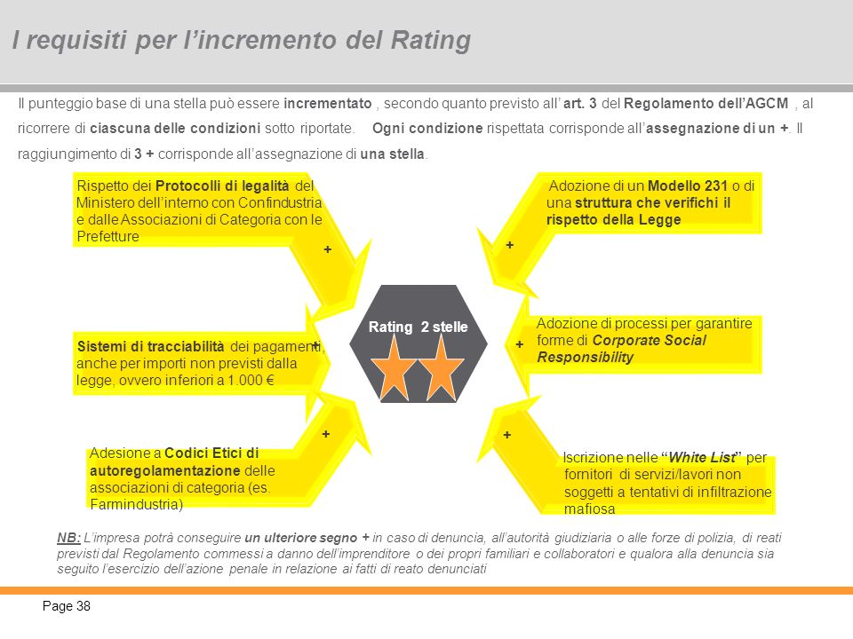 I requisiti per l'incremento del Rating