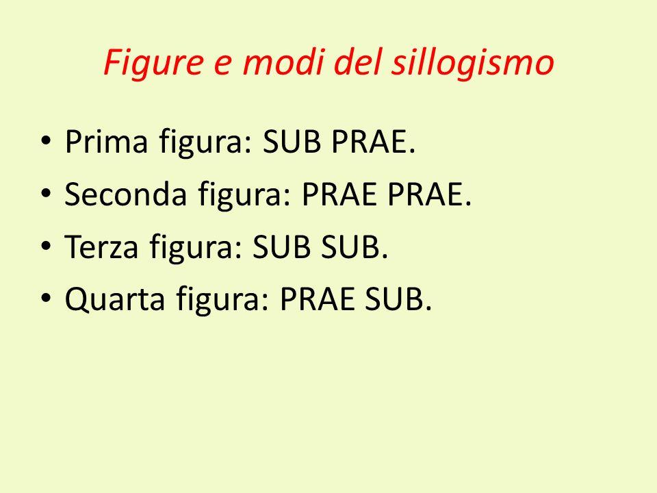 Figure e modi del sillogismo