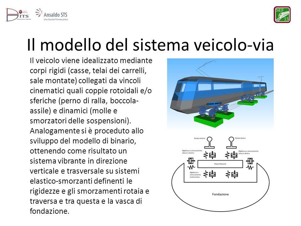 Il modello del sistema veicolo-via
