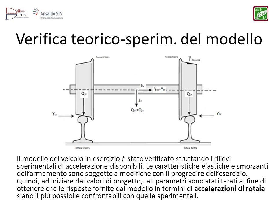Verifica teorico-sperim. del modello