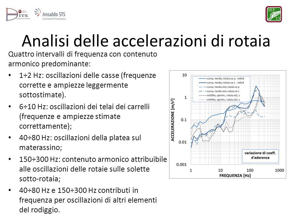 Analisi delle accelerazioni di rotaia