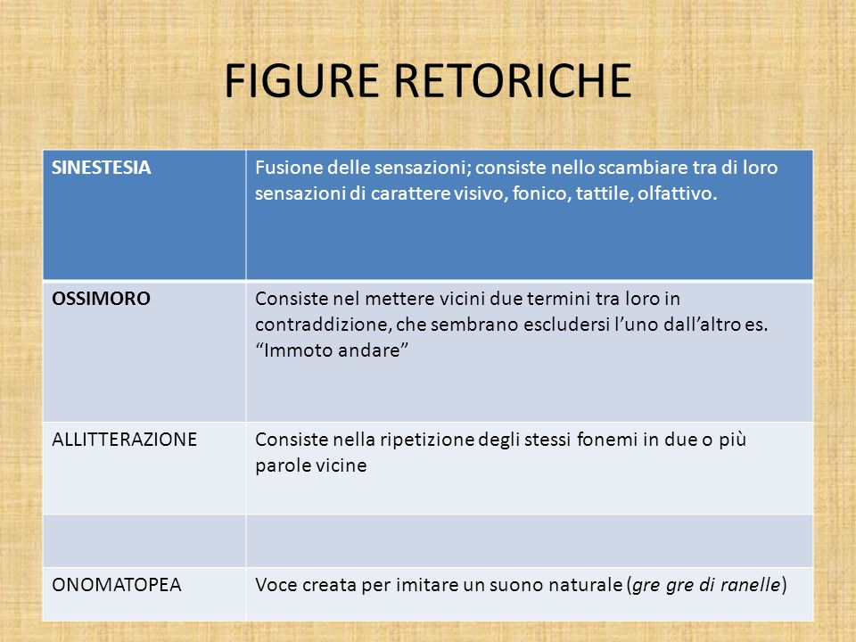 FIGURE RETORICHE SINESTESIA